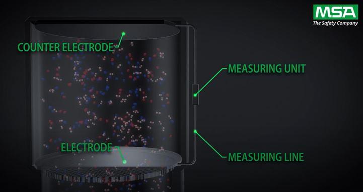 Sensor วัดแก๊สพิษ
