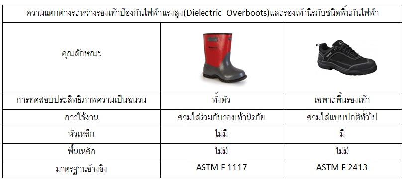 ความรู้เกี่ยวกับชุดป้องกันประกายไฟ (Arc Flash)